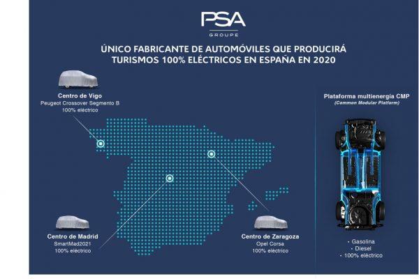 Las tres fábricas del Grupo PSA en España, listas para construir eléctricos