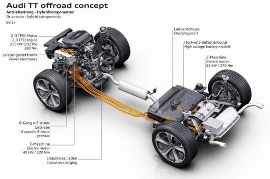 Audi TT Offroad híbrido funcionamiento