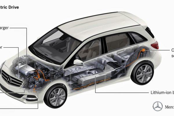 Mercedes Clase B ED a partir de 35.500 euros