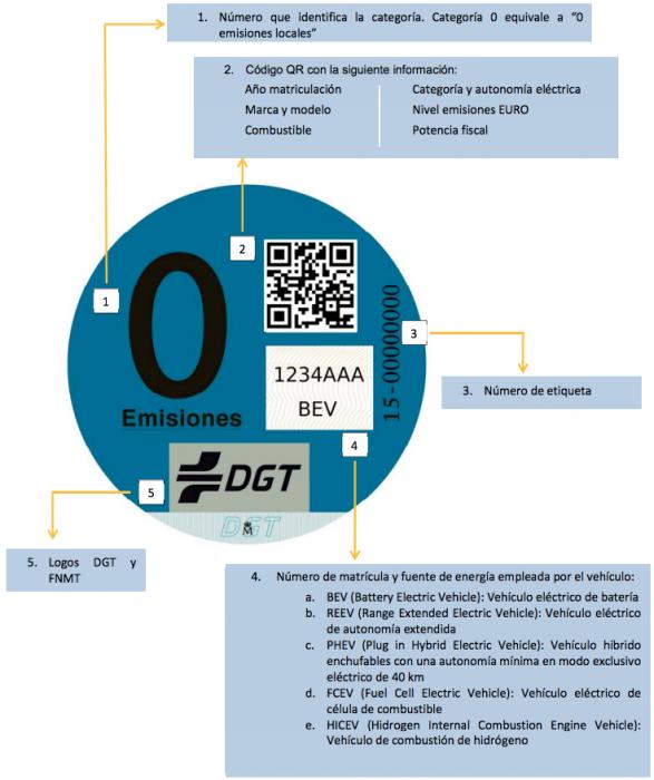 destintivo-emisiones-zero-dgt